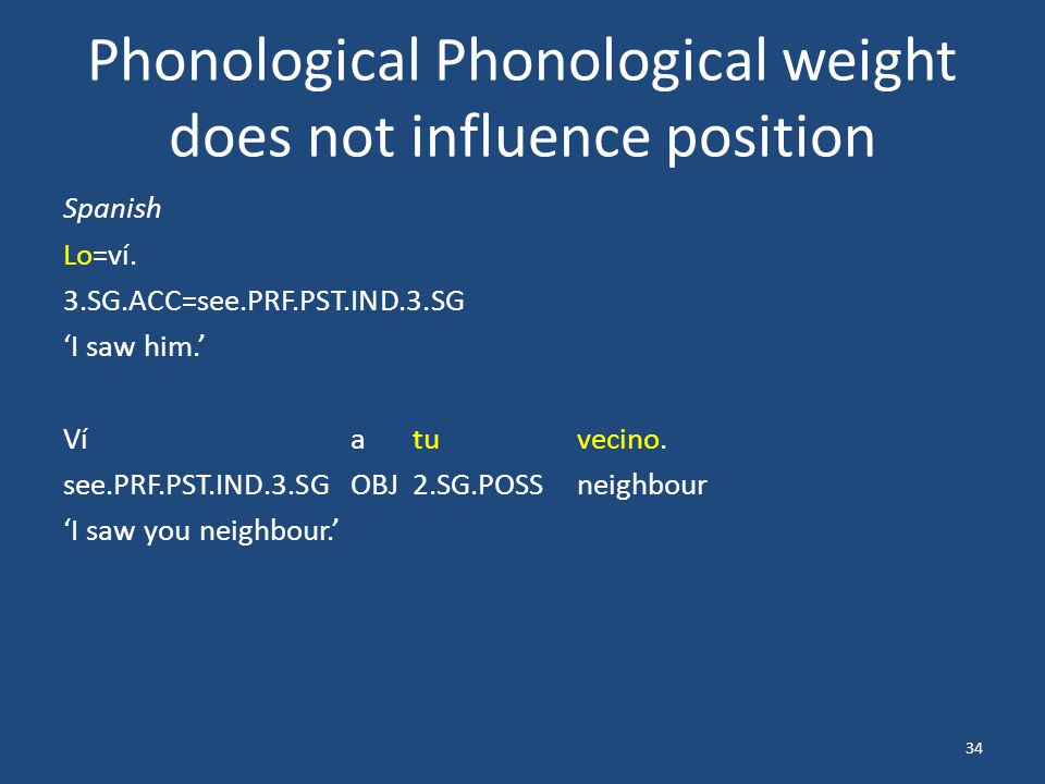 Phonological Phonological weight does not influence position Spanish Lo=ví.