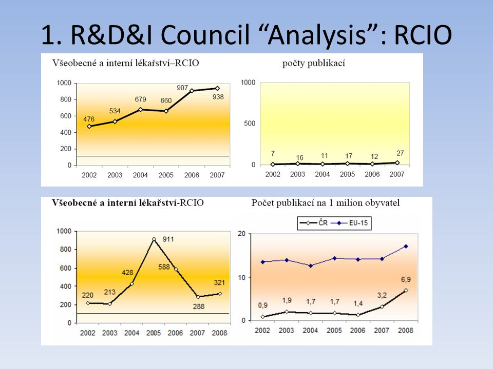 1. R&D&I Council Analysis : RCIO