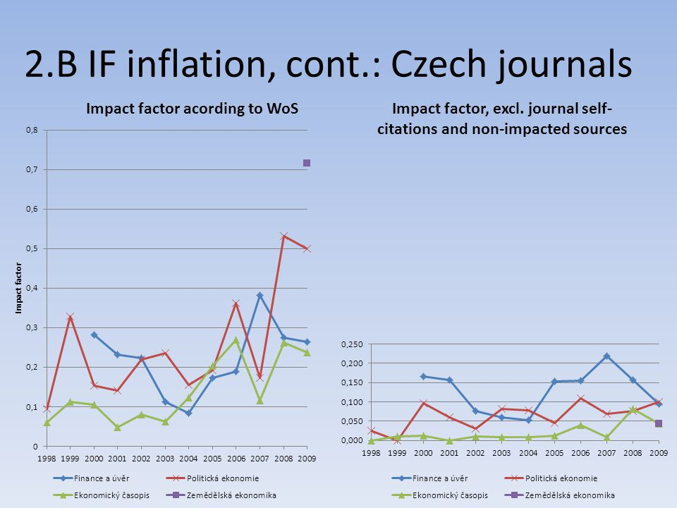 2.B IF inflation, cont.: Czech journals