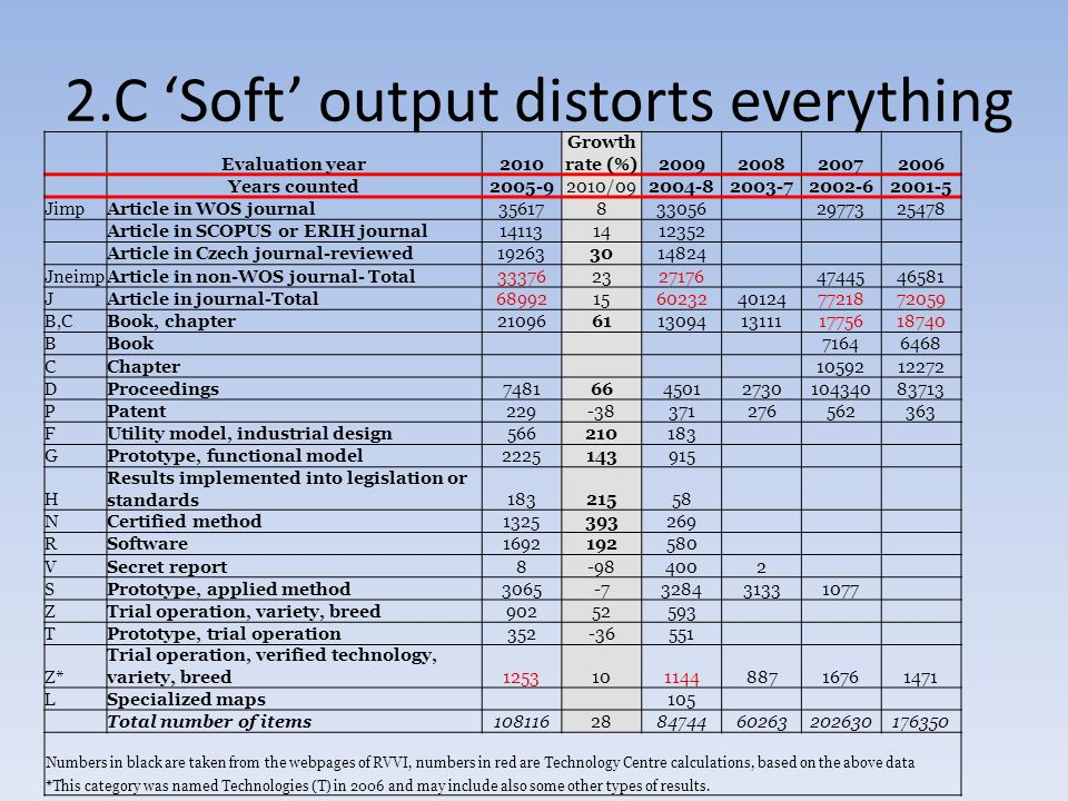 2.C 'Soft' output distorts everything Evaluation year2010 Growth rate (%) 2009200820072006 Years counted2005-92010/09 2004-82003-72002-62001-5 JimpArticle in WOS journal356178 330562977325478 Article in SCOPUS or ERIH journal1411314 12352 Article in Czech journal-reviewed1926330 14824 JneimpArticle in non-WOS journal- Total3337623 271764744546581 JArticle in journal-Total6899215 60232401247721872059 B,CBook, chapter2109661 13094131111775618740 BBook 71646468 CChapter 1059212272 DProceedings748166 4501273010434083713 PPatent229-38 371276562363 FUtility model, industrial design566210 183 GPrototype, functional model2225143 915 H Results implemented into legislation or standards183215 58 NCertified method1325393 269 RSoftware1692192 580 VSecret report8-98 4002 SPrototype, applied method3065-7 328431331077 ZTrial operation, variety, breed90252 593 TPrototype, trial operation352-36 551 Z* Trial operation, verified technology, variety, breed125310 114488716761471 LSpecialized maps 105 Total number of items10811628 8474460263202630176350 Numbers in black are taken from the webpages of RVVI, numbers in red are Technology Centre calculations, based on the above data *This category was named Technologies (T) in 2006 and may include also some other types of results.