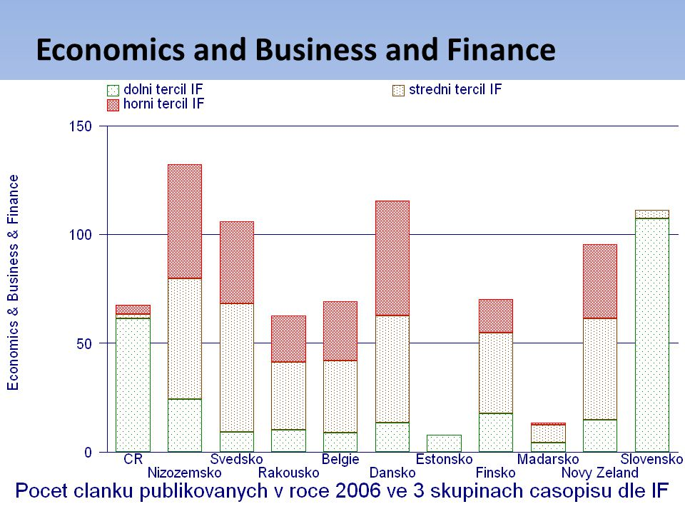 Economics and Business and Finance