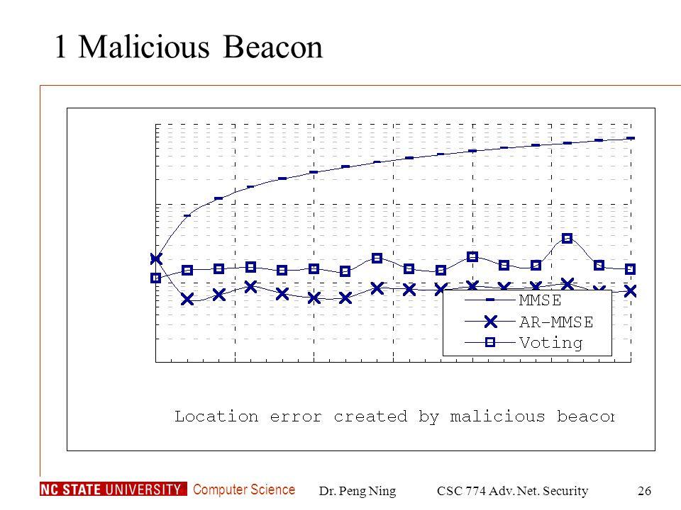 Computer Science Dr. Peng NingCSC 774 Adv. Net. Security26 1 Malicious Beacon