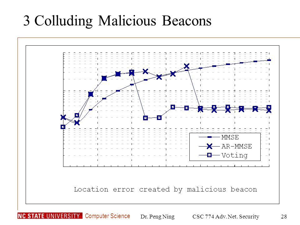 Computer Science Dr. Peng NingCSC 774 Adv. Net. Security28 3 Colluding Malicious Beacons