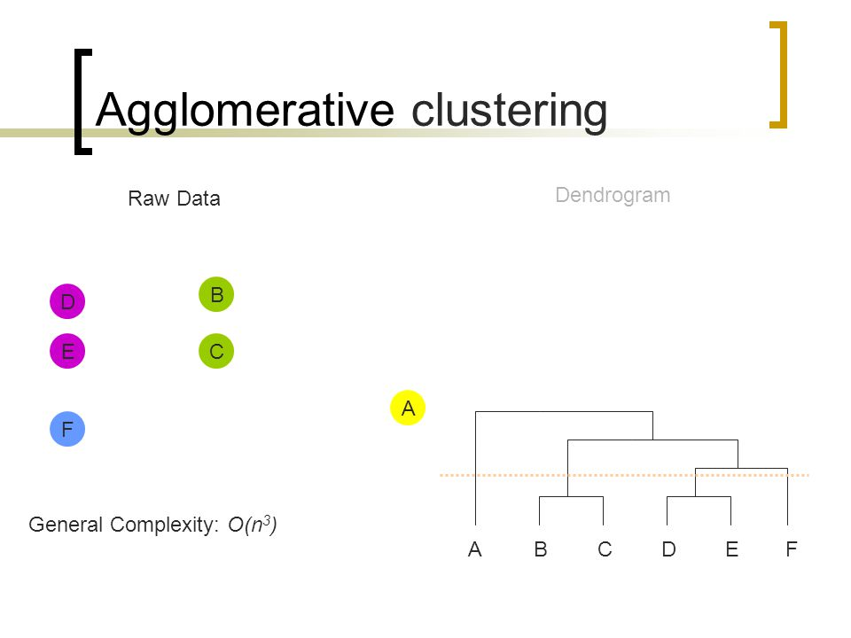 Agglomerative clustering Raw Data Dendrogram ABCDEF A D E B C F General Complexity: O(n 3 )
