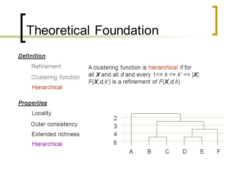 Theoretical Foundation Properties Extended richness Outer consistency Locality Definition Refinement Hierarchical A clustering function is hierarchical if for all X and all d and every 1<= k <= k' <= |X| F(X,d,k') is a refinement of F(X,d,k) Clustering function ABCDEF 6 4 3 2 Hierarchical
