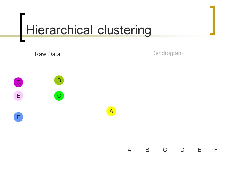 Hierarchical clustering A D E B C ABCDE Raw Data Dendrogram F F