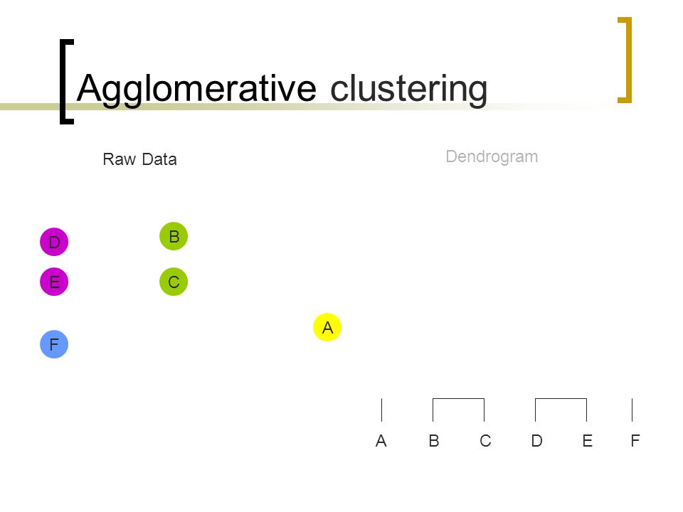 Agglomerative clustering Raw Data Dendrogram ABCDEF A D E B C F