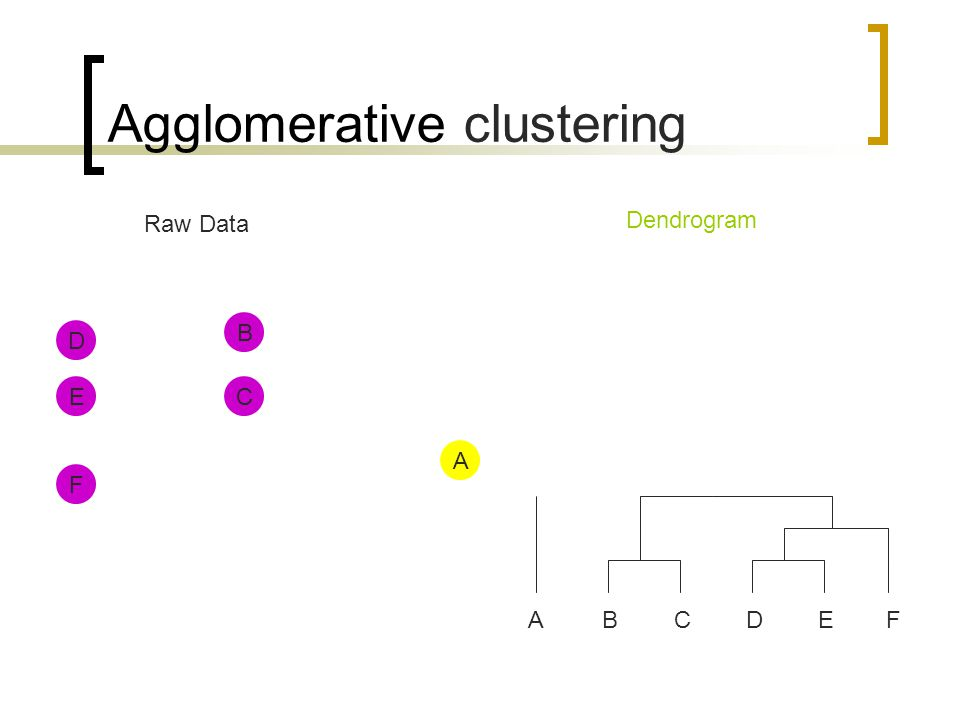 Linkage-based clustering Add to cluster when a clique is formed