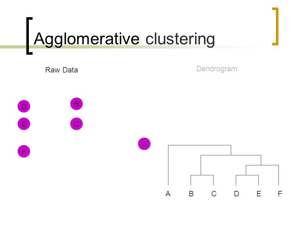 Agglomerative clustering A D E B C Raw Data Dendrogram F ABCDEF