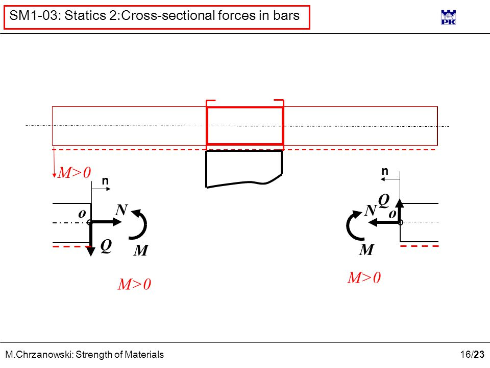 16 /23 M.Chrzanowski: Strength of Materials SM1-03: Statics 2:Cross-sectional forces in bars n o Q N M Q N M o n M>0