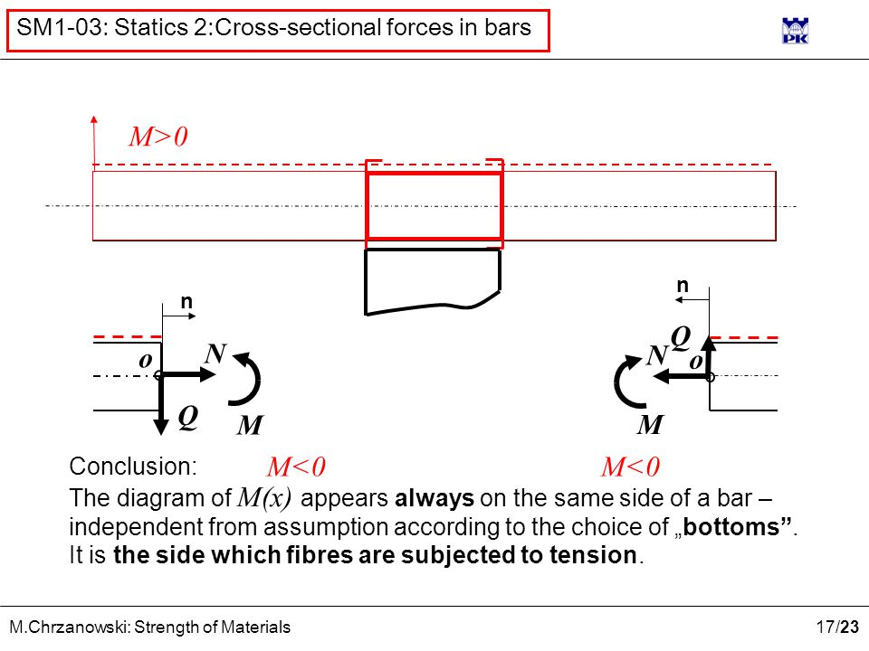 "17 /23 M.Chrzanowski: Strength of Materials SM1-03: Statics 2:Cross-sectional forces in bars n o Q N M Q N M o n M<0 M>0 M<0 Conclusion: The diagram of M(x) appears always on the same side of a bar – independent from assumption according to the choice of ""bottoms ."