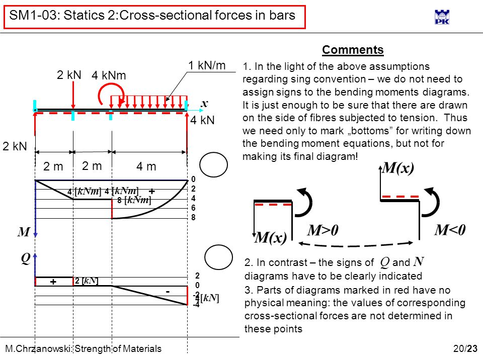 20 /23 M.Chrzanowski: Strength of Materials SM1-03: Statics 2:Cross-sectional forces in bars x 2 kN 4 kNm 2 m 4 m 4 kN M Q 0246802468 2 0 -2 -4 4 [kNm] 8 [kNm] + 4 [kN] 2 [ kN ] + - Comments 1.