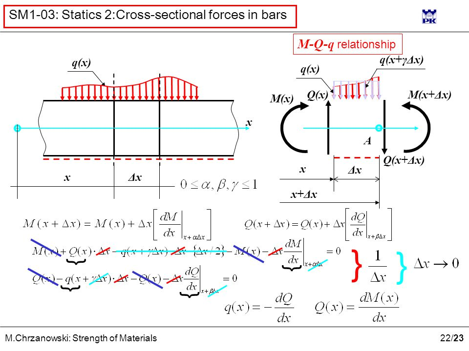 22 /23 M.Chrzanowski: Strength of Materials SM1-03: Statics 2:Cross-sectional forces in bars q(x) x xΔxΔx x ΔxΔx x+Δx Q(x+Δx) M(x) M(x+Δx) Q(x) q(x) q(x+γΔx) A } } } } } } M-Q-q relationship
