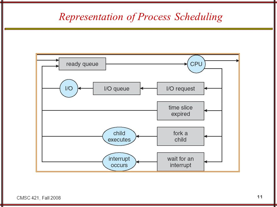 CMSC 421, Fall 2008 12 Schedulers Long-term scheduler (or job scheduler) – selects which processes should be brought into the ready queue Short-term scheduler (or CPU scheduler) – selects which process should be executed next and allocates CPU