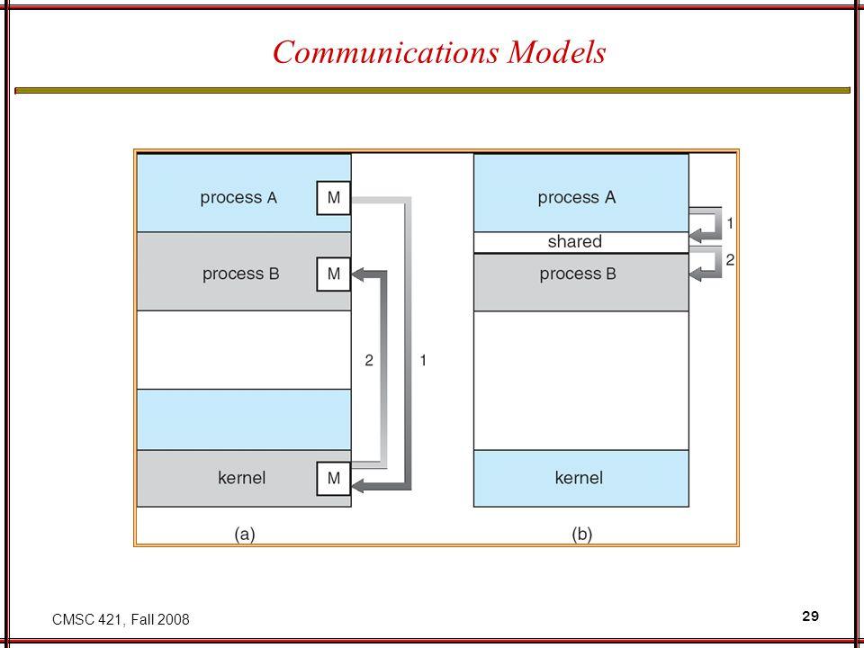 CMSC 421, Fall 2008 29 Communications Models