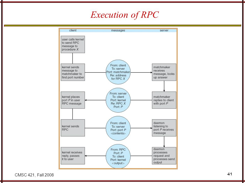 CMSC 421, Fall 2008 41 Execution of RPC
