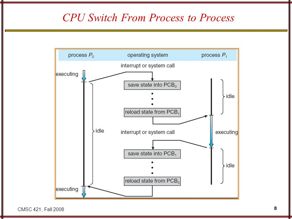 CMSC 421, Fall 2008 9 Process Scheduling Queues Job queue – set of all processes in the system Ready queue – set of all processes residing in main memory, ready and waiting to execute Device queues – set of processes waiting for an I/O device Processes migrate among the various queues