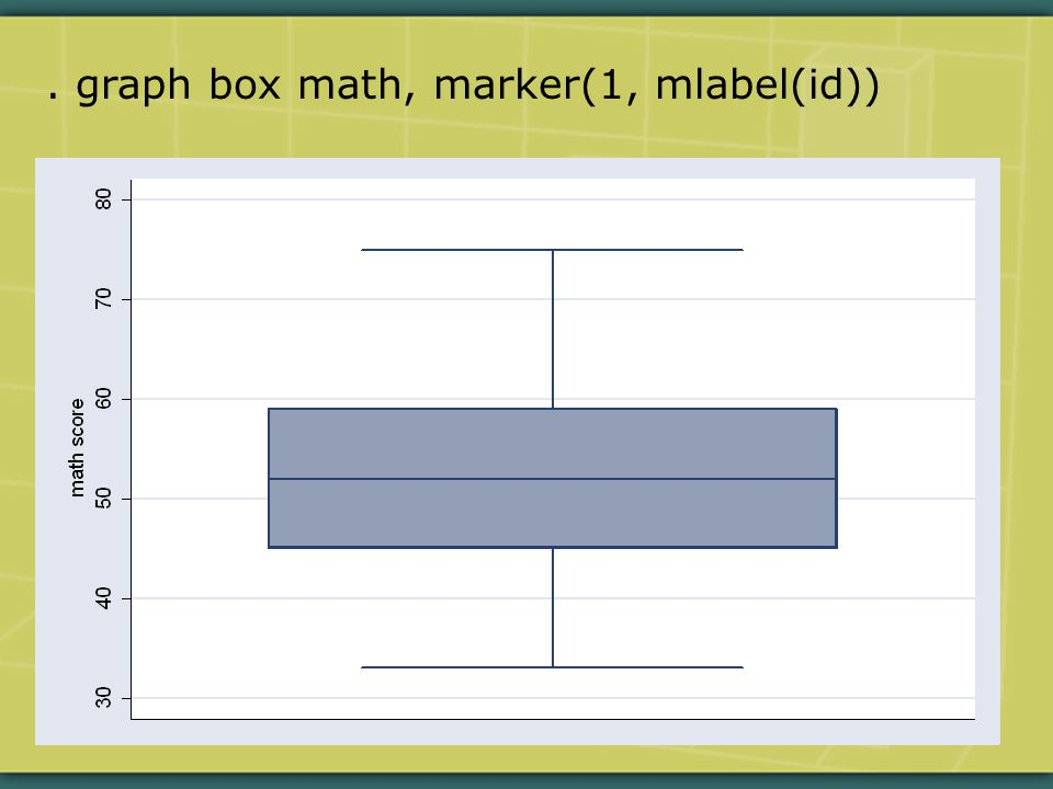 . graph box math, marker(1, mlabel(id))