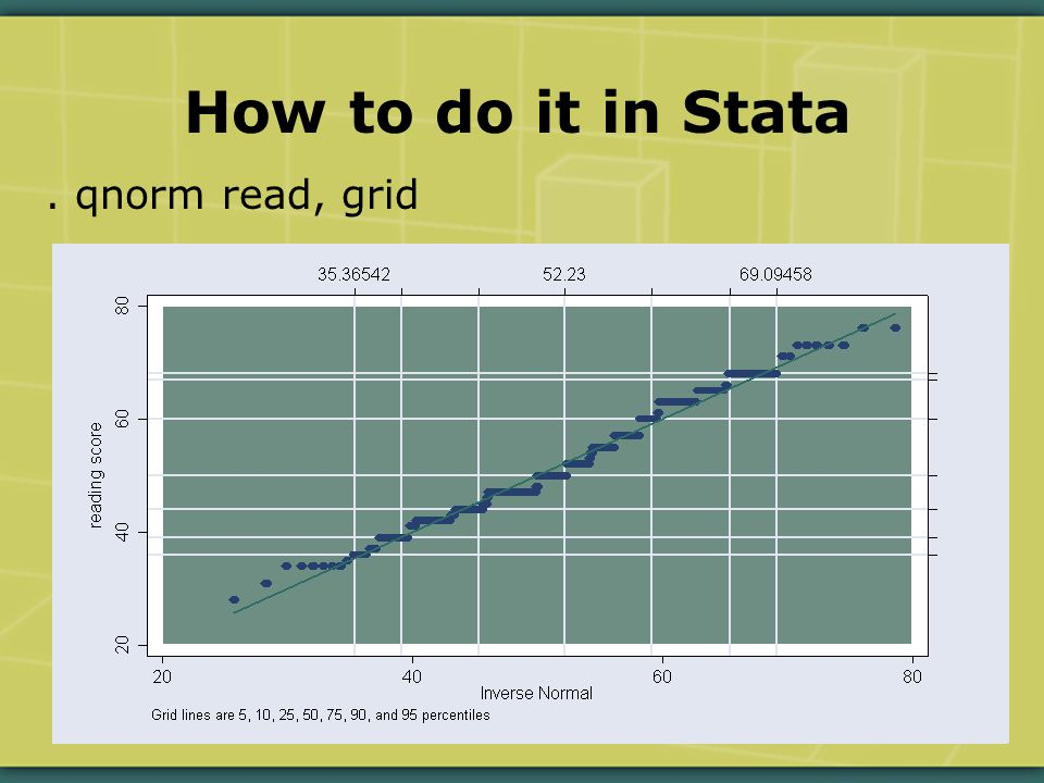 How to do it in Stata. qnorm read, grid