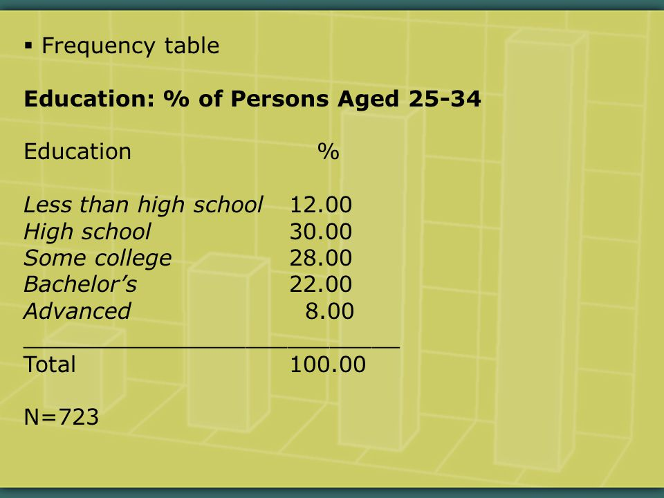  Frequency table Education: % of Persons Aged 25-34 Education % Less than high school12.00 High school30.00 Some college28.00 Bachelor's22.00 Advanced 8.00 ___________________________ Total100.00 N=723
