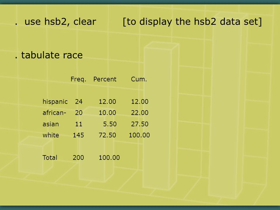 use hsb2, clear [to display the hsb2 data set].tabulate race Freq.