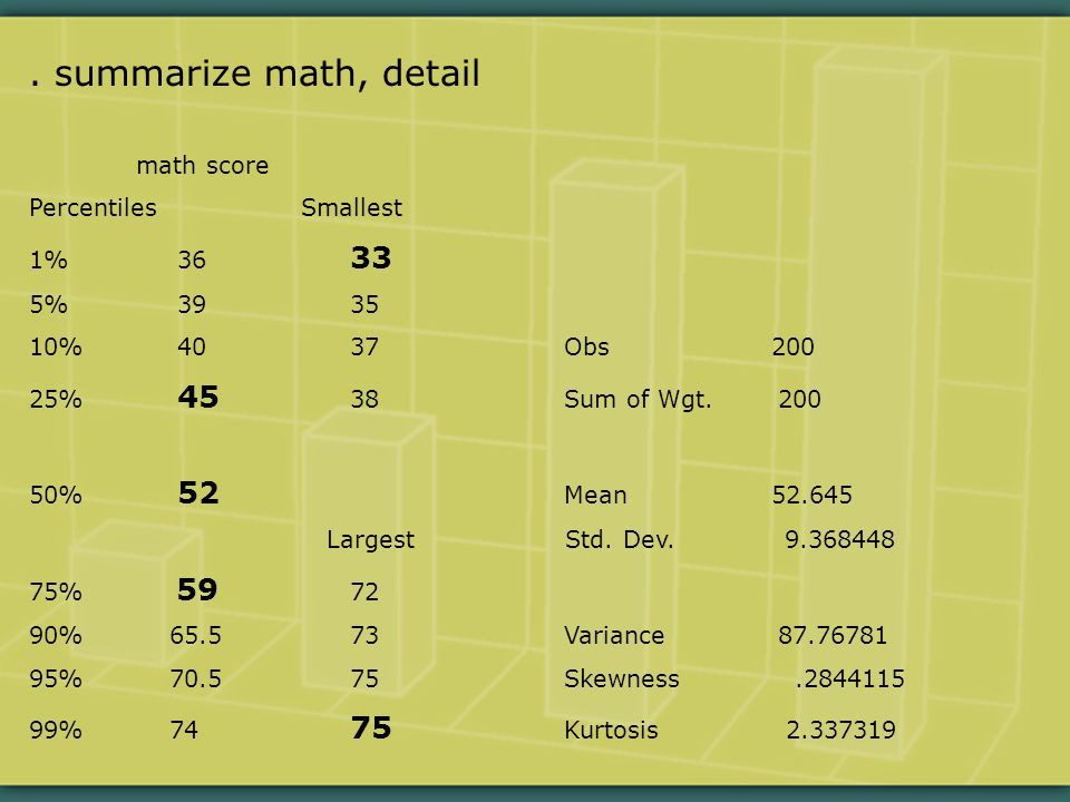 math score Percentiles Smallest 1% 36 33 5% 3935 10% 4037Obs 200 25% 45 38Sum of Wgt.200 50% 52 Mean 52.645 Largest Std.