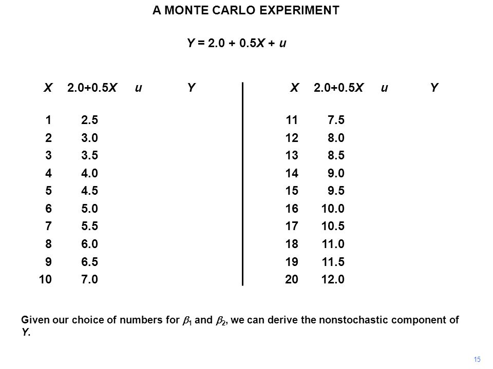 Y = 2.0 + 0.5X + u Given our choice of numbers for  1 and  2, we can derive the nonstochastic component of Y.