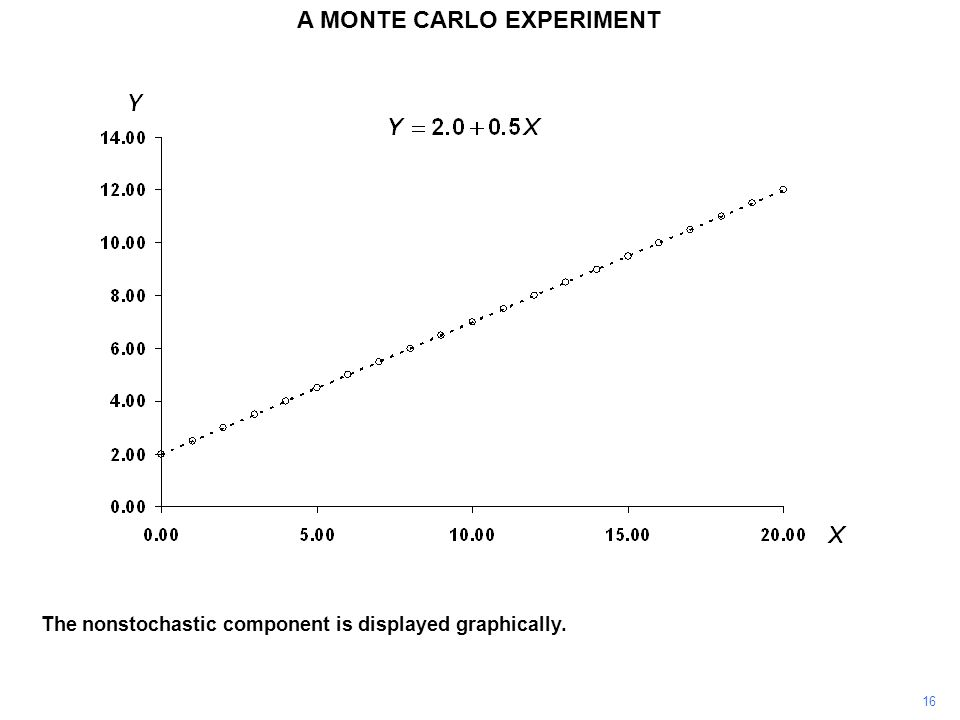 The nonstochastic component is displayed graphically. 16 A MONTE CARLO EXPERIMENT
