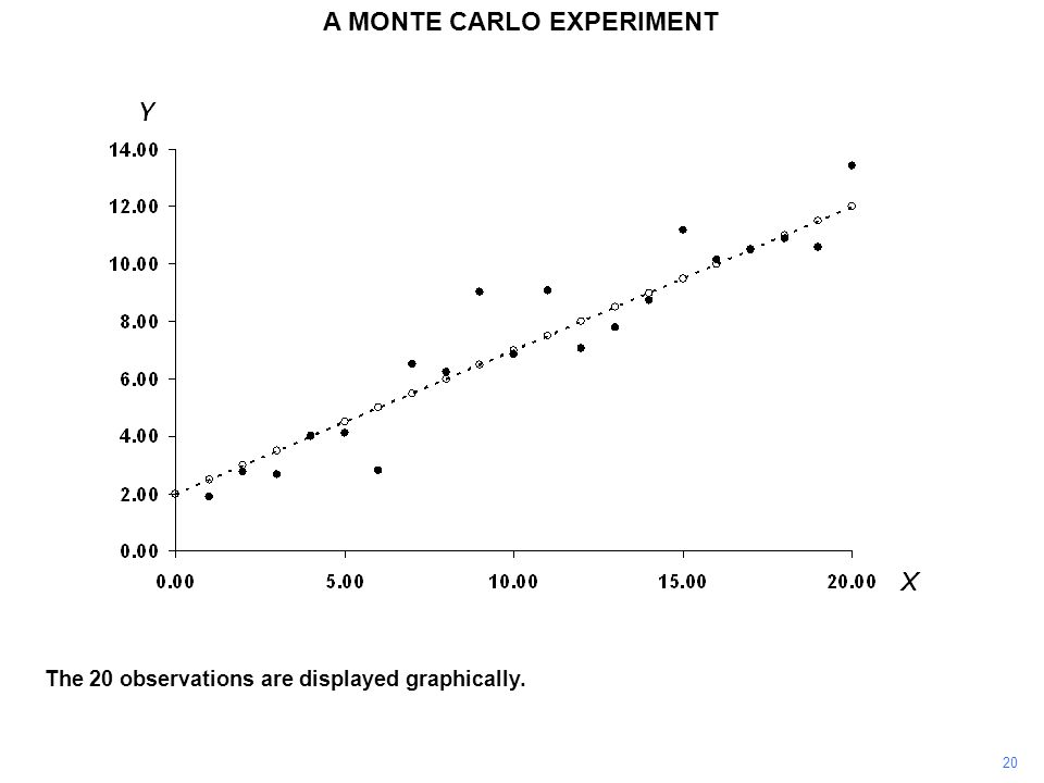 The 20 observations are displayed graphically. 20 A MONTE CARLO EXPERIMENT