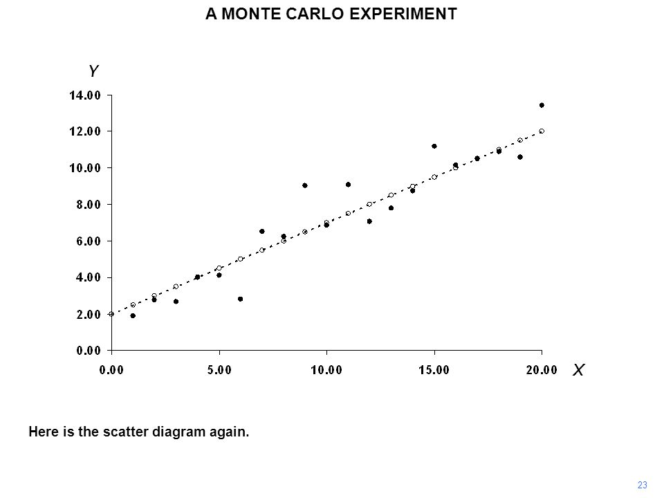 Here is the scatter diagram again. 23 A MONTE CARLO EXPERIMENT