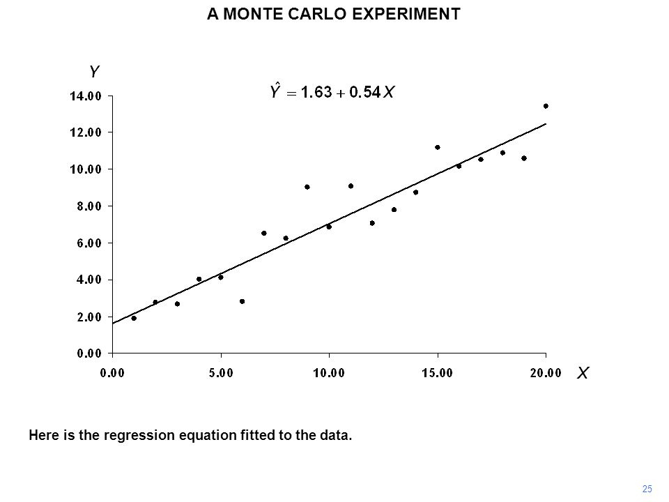 Here is the regression equation fitted to the data. 25 A MONTE CARLO EXPERIMENT