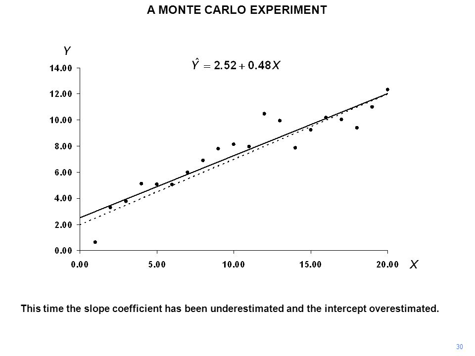 This time the slope coefficient has been underestimated and the intercept overestimated.