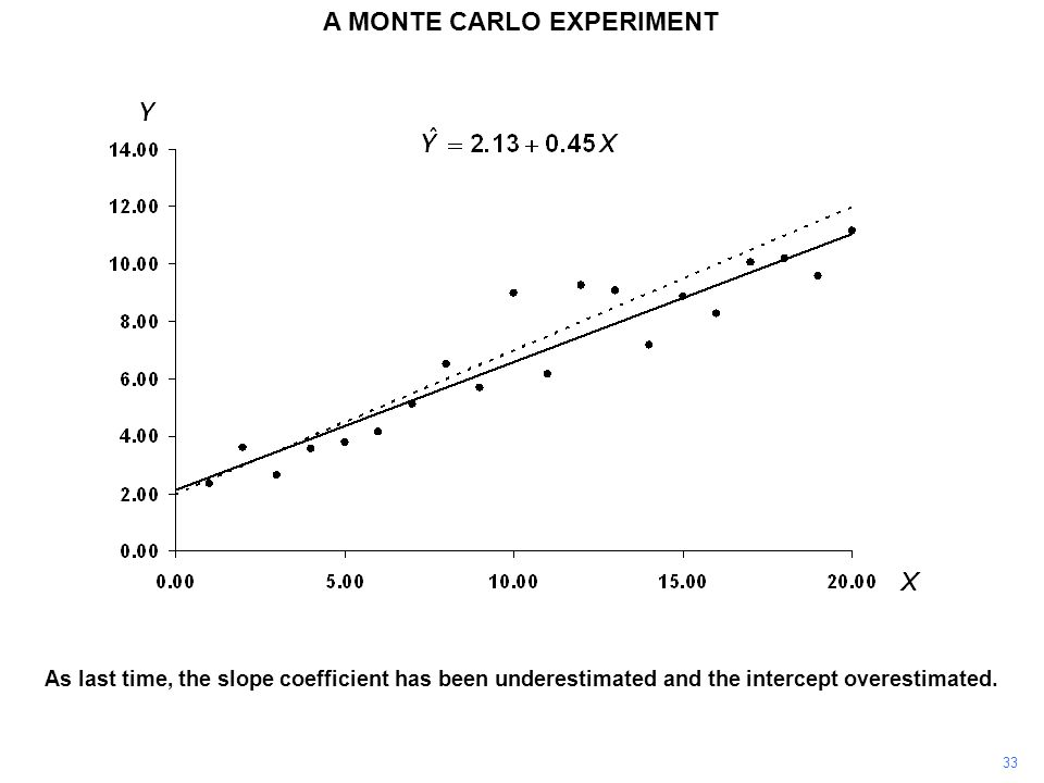 As last time, the slope coefficient has been underestimated and the intercept overestimated.