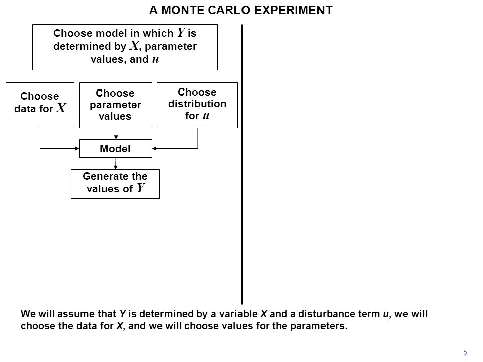 5 Choose model in which Y is determined by X, parameter values, and u Choose data for X Choose parameter values Choose distribution for u Model Generate the values of Y A MONTE CARLO EXPERIMENT We will assume that Y is determined by a variable X and a disturbance term u, we will choose the data for X, and we will choose values for the parameters.