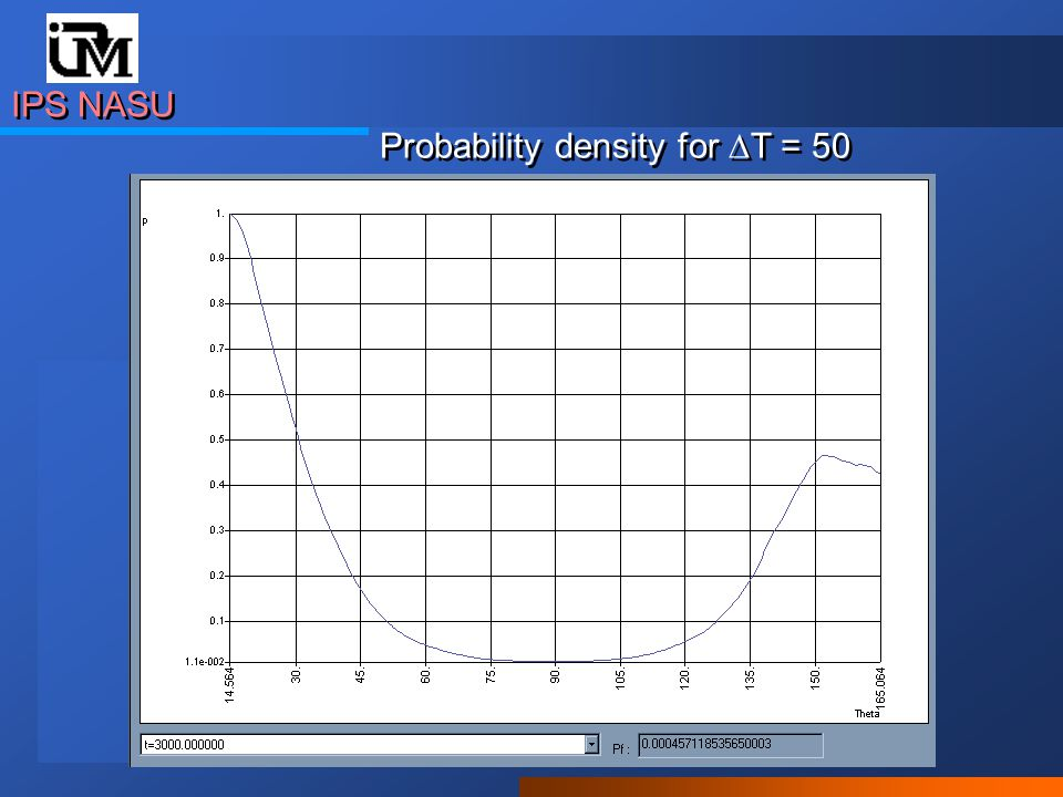 Probability density for  T = 50