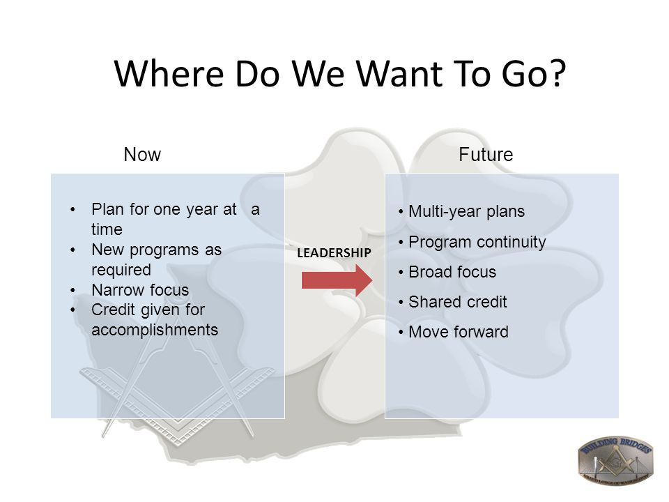 Where Do We Want To Go? Plan for one year at a time New programs as required Narrow focus Credit given for accomplishments Multi-year plans Program co