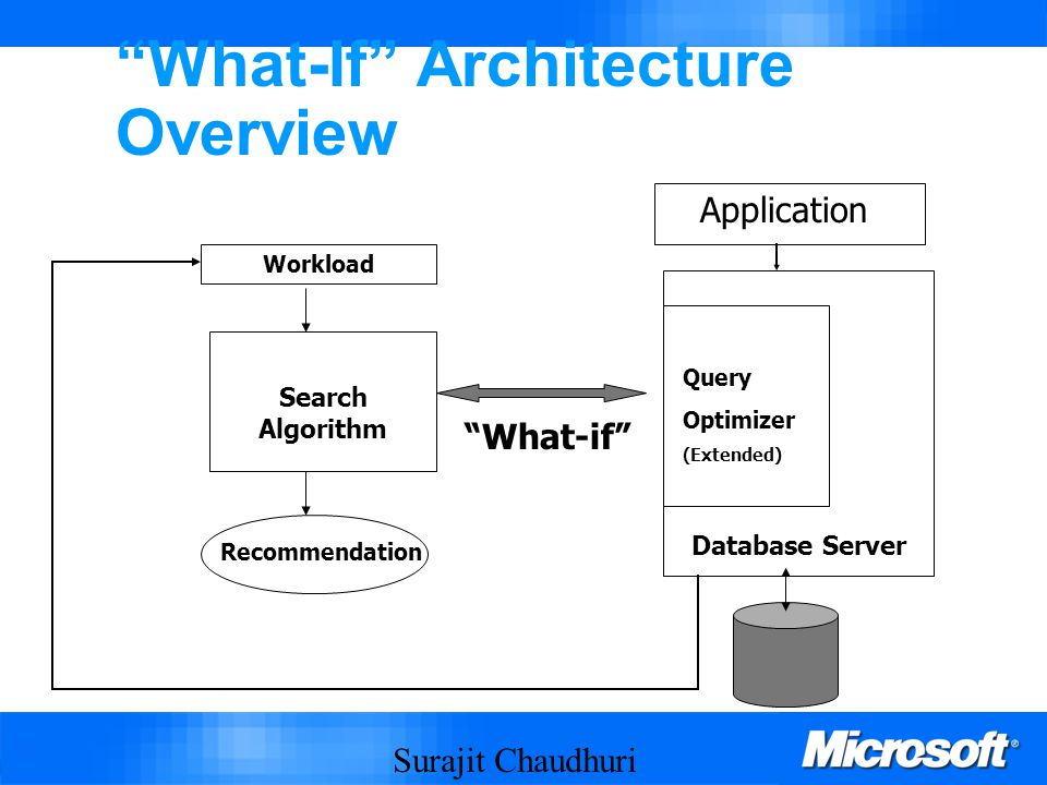 Surajit Chaudhuri 52 What-If Architecture Overview Query Optimizer (Extended) Database Server Workload Search Algorithm Recommendation What-if Application