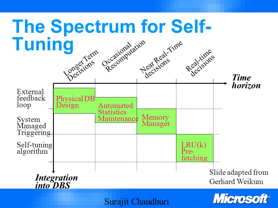 Surajit Chaudhuri 62 The Spectrum for Self- Tuning Time horizon Integration into DBS External feedback loop System Managed Triggering Self-tuning algorithm Real-time decisions Near Real-Time decisions Occasional Recomputation Longer Term Decisions Memory Manager LRU(k) Pre- fetching Physical DB Design Automated Statistics Maintenance Slide adapted from Gerhard Weikum