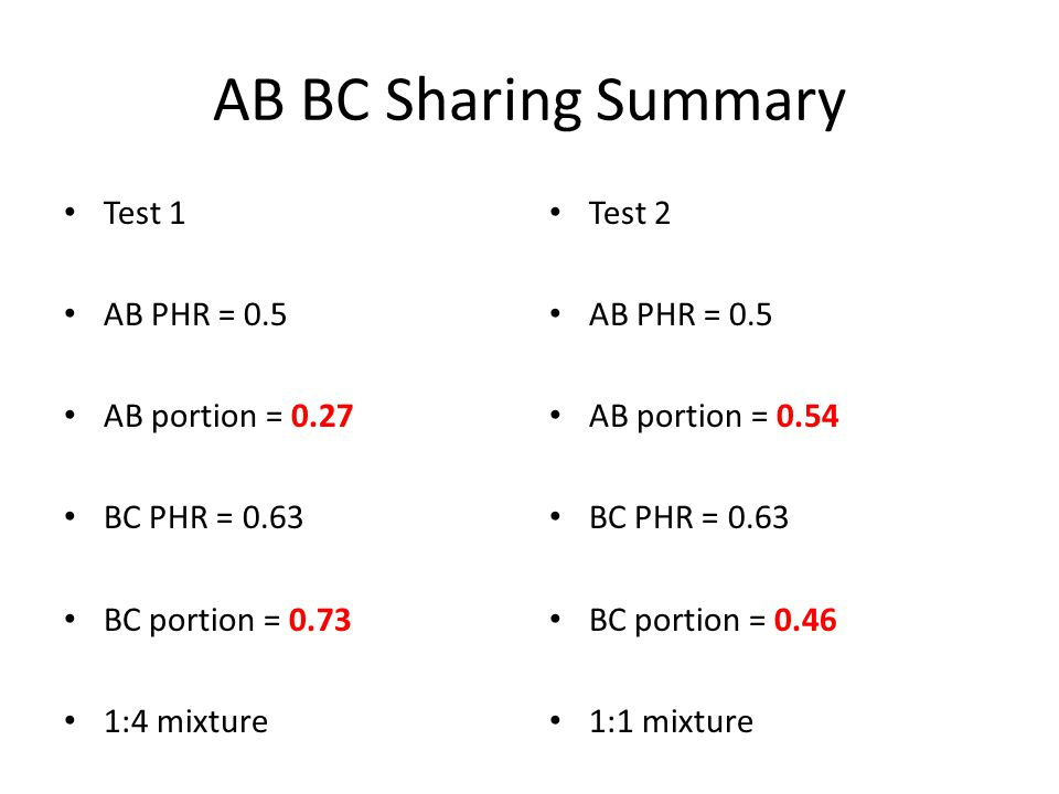 AB BC Sharing Summary Test 1 AB PHR = 0.5 AB portion = 0.27 BC PHR = 0.63 BC portion = 0.73 1:4 mixture Test 2 AB PHR = 0.5 AB portion = 0.54 BC PHR = 0.63 BC portion = 0.46 1:1 mixture
