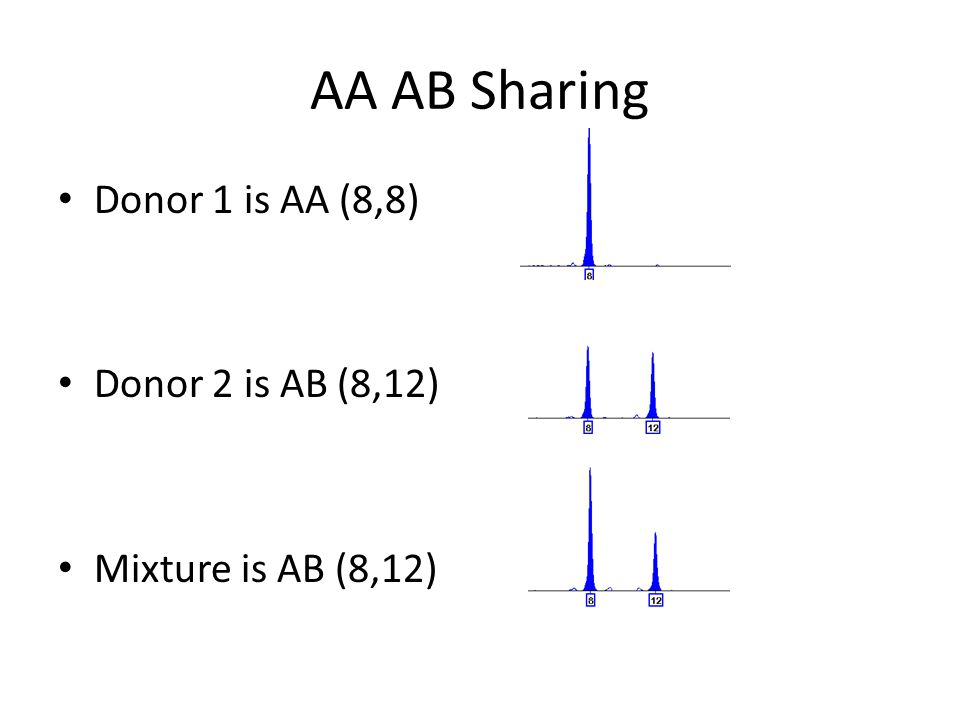 AA AB Sharing Donor 1 is AA (8,8) Donor 2 is AB (8,12) Mixture is AB (8,12)