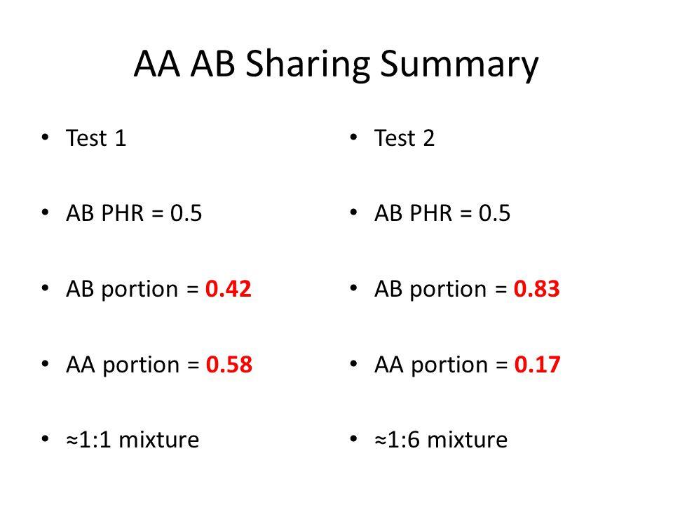 AA AB Sharing Summary Test 1 AB PHR = 0.5 AB portion = 0.42 AA portion = 0.58 ≈1:1 mixture Test 2 AB PHR = 0.5 AB portion = 0.83 AA portion = 0.17 ≈1:6 mixture