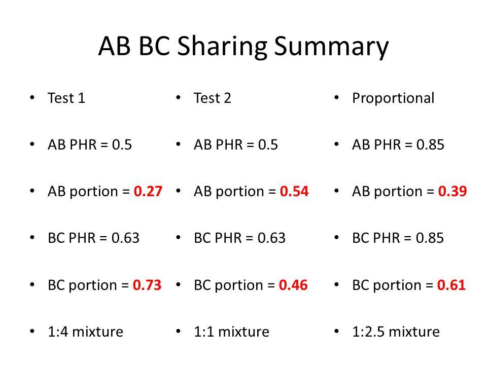 AB BC Sharing Summary Test 1 AB PHR = 0.5 AB portion = 0.27 BC PHR = 0.63 BC portion = 0.73 1:4 mixture Test 2 AB PHR = 0.5 AB portion = 0.54 BC PHR = 0.63 BC portion = 0.46 1:1 mixture Proportional AB PHR = 0.85 AB portion = 0.39 BC PHR = 0.85 BC portion = 0.61 1:2.5 mixture