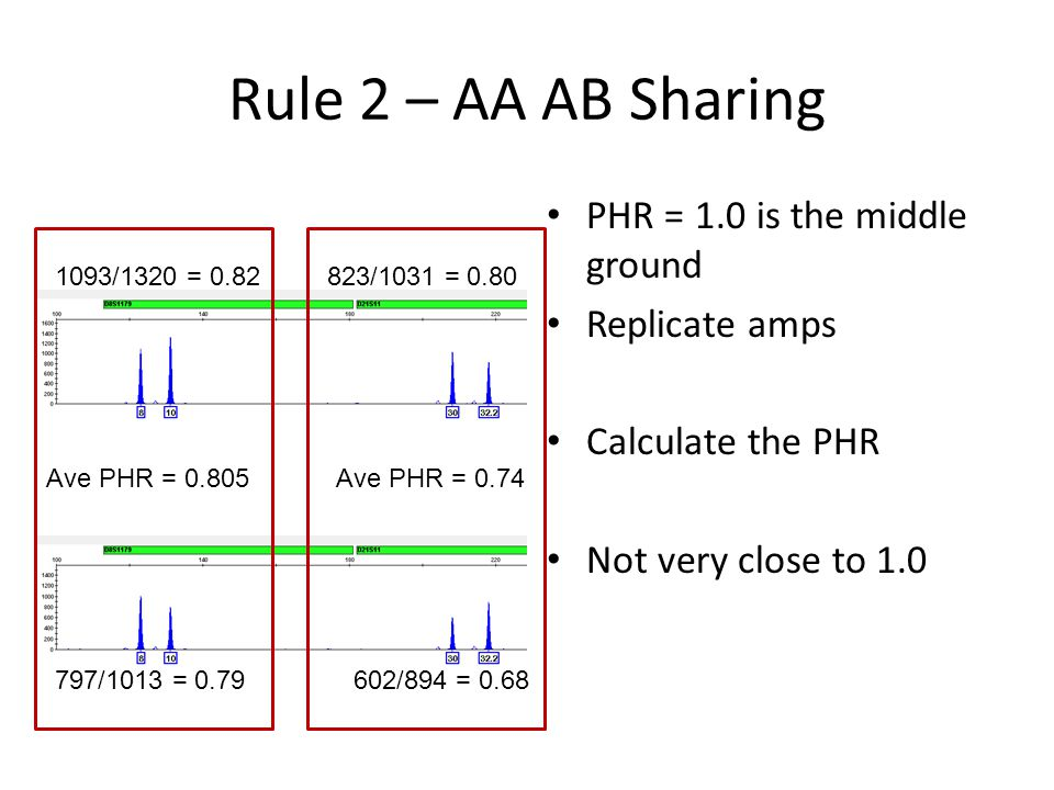 Rule 2 – AA AB Sharing PHR = 1.0 is the middle ground Replicate amps Calculate the PHR Not very close to 1.0 1093/1320 = 0.82 797/1013 = 0.79 823/1031 = 0.80 602/894 = 0.68 Ave PHR = 0.805Ave PHR = 0.74