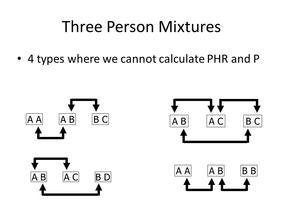 Three Person Mixtures 4 types where we cannot calculate PHR and P B CA A B A CB C A BA CB D B A A B