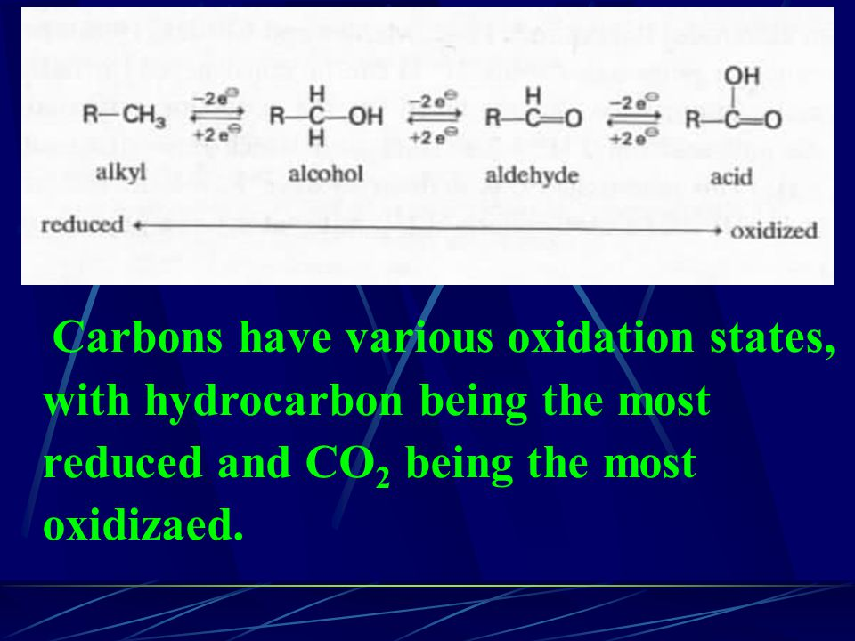 Carbons have various oxidation states, with hydrocarbon being the most reduced and CO 2 being the most oxidizaed.