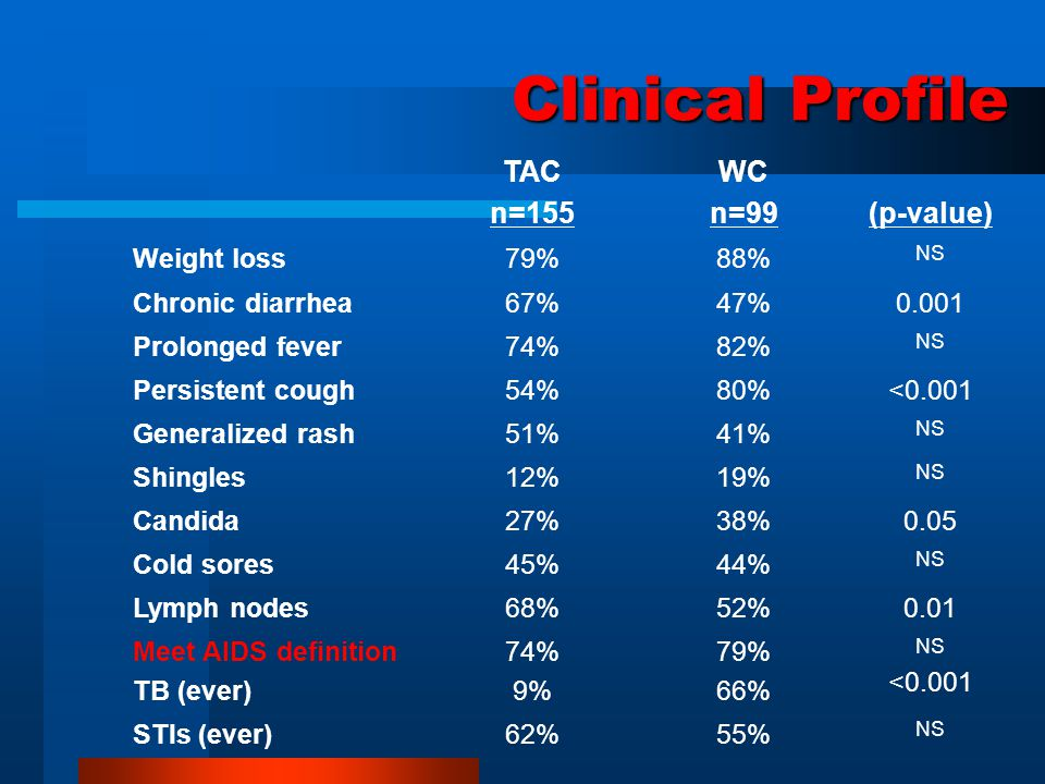 Clinical Profile TAC n=155 WC n=99 (p-value) Weight loss79%88% NS Chronic diarrhea67%47%0.001 Prolonged fever74%82% NS Persistent cough54%80%<0.001 Ge