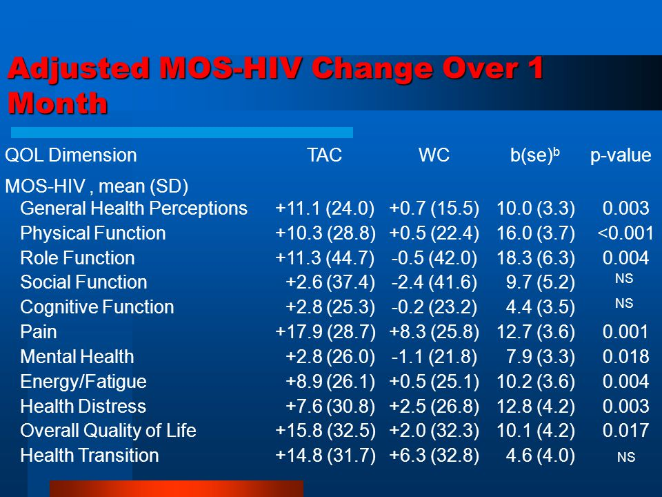 Adjusted MOS-HIV Change Over 1 Month QOL DimensionTACWCb(se) b p-value MOS-HIV, mean (SD) General Health Perceptions+11.1 (24.0)+0.7 (15.5)10.0 (3.3)