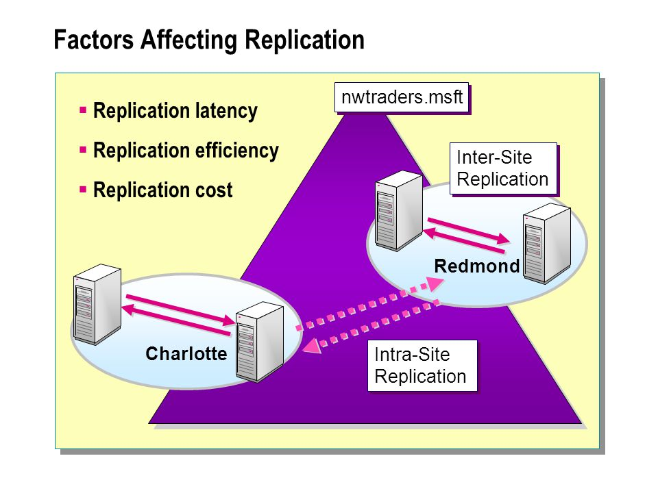 nwtraders.msft Factors Affecting Replication Redmond Charlotte Inter-Site Replication Intra-Site Replication  Replication latency  Replication efficiency  Replication cost