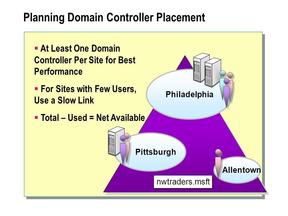 Philadelphia Pittsburgh Allentown Planning Domain Controller Placement  At Least One Domain Controller Per Site for Best Performance  For Sites with Few Users, Use a Slow Link  Total – Used = Net Available nwtraders.msft