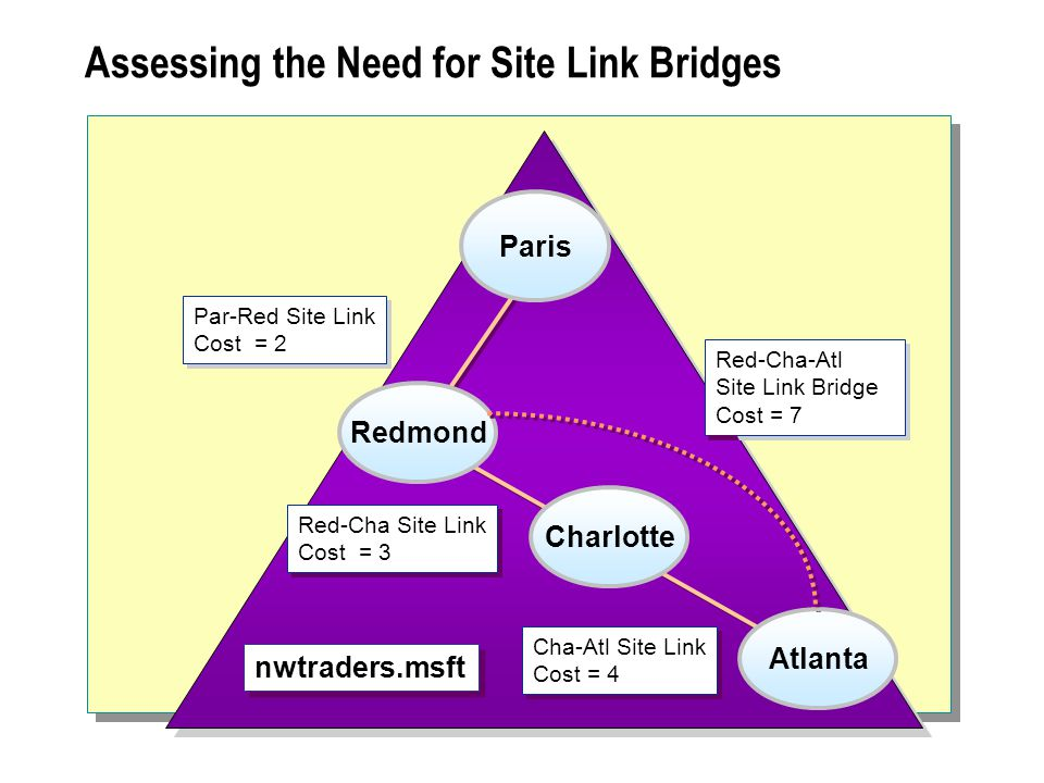 Assessing the Need for Site Link Bridges Red-Cha Site Link Cost = 3 Red-Cha Site Link Cost = 3 Cha-Atl Site Link Cost = 4 Cha-Atl Site Link Cost = 4 Red-Cha-Atl Site Link Bridge Cost = 7 Red-Cha-Atl Site Link Bridge Cost = 7 Par-Red Site Link Cost = 2 Par-Red Site Link Cost = 2 nwtraders.msft Redmond Charlotte Atlanta Paris